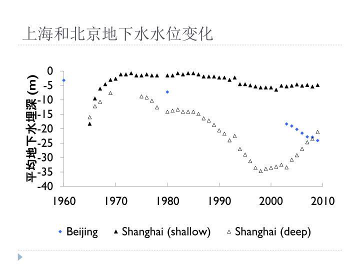 上海和北京地下水水位变化