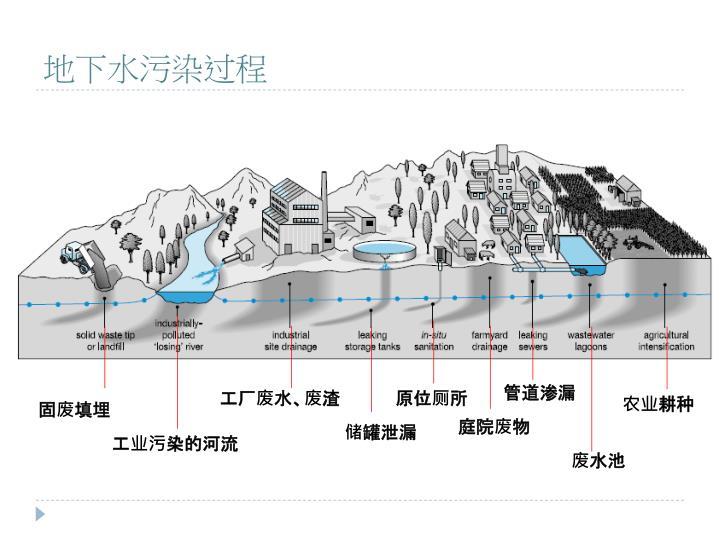 地下水污染过程