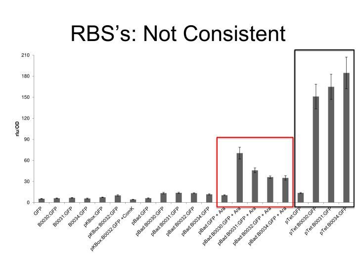 RBS's: Not Consistent