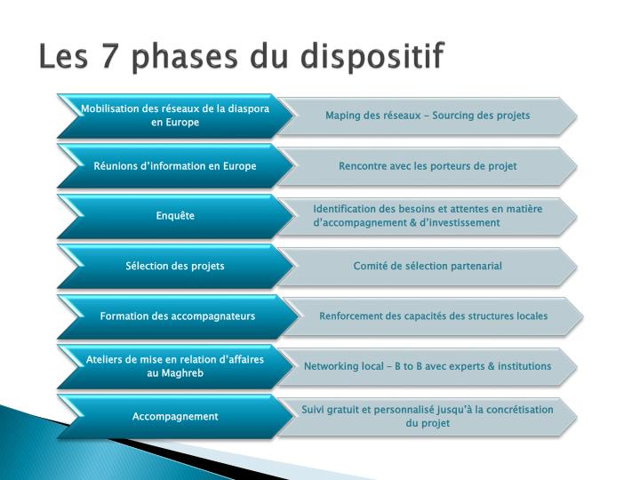Les 7 phases du dispositif