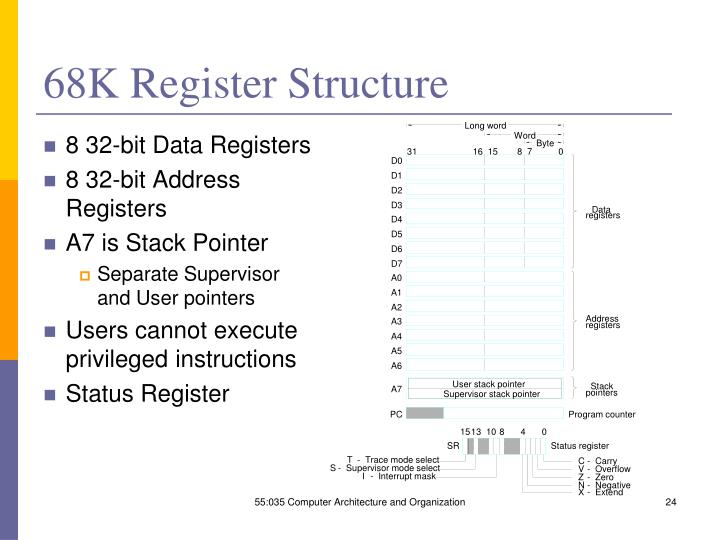 68K Register Structure