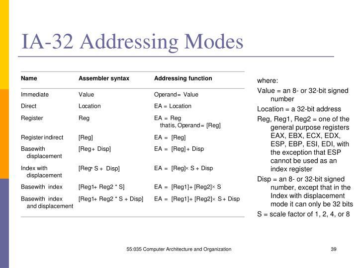 IA-32 Addressing Modes