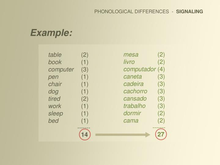 PHONOLOGICAL DIFFERENCES  -