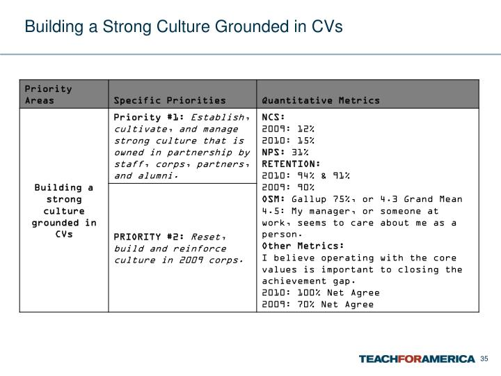Building a Strong Culture Grounded in CVs