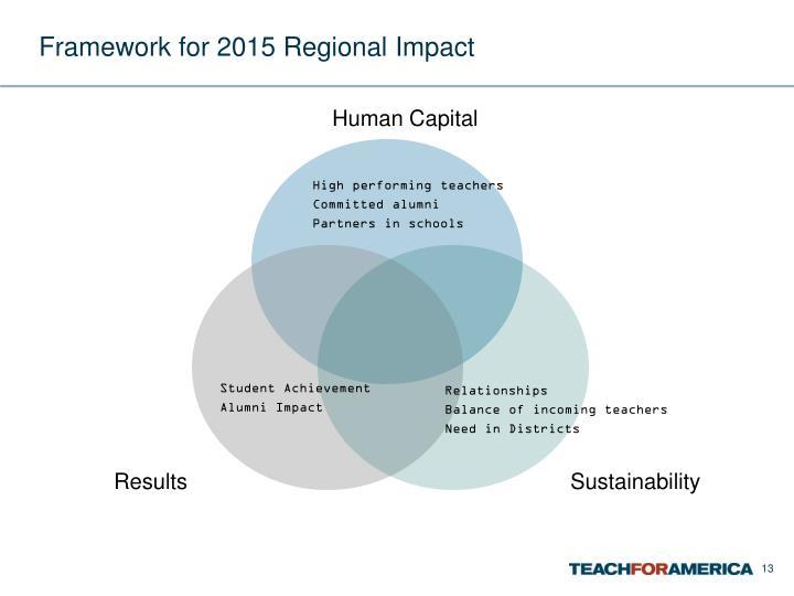 Framework for 2015 Regional Impact
