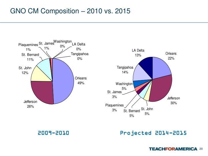 GNO CM Composition – 2010 vs. 2015