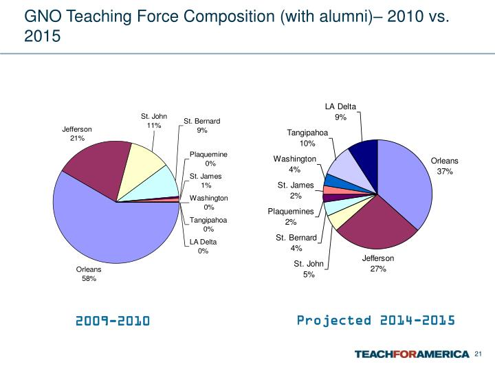 GNO Teaching Force Composition (with alumni)– 2010 vs. 2015