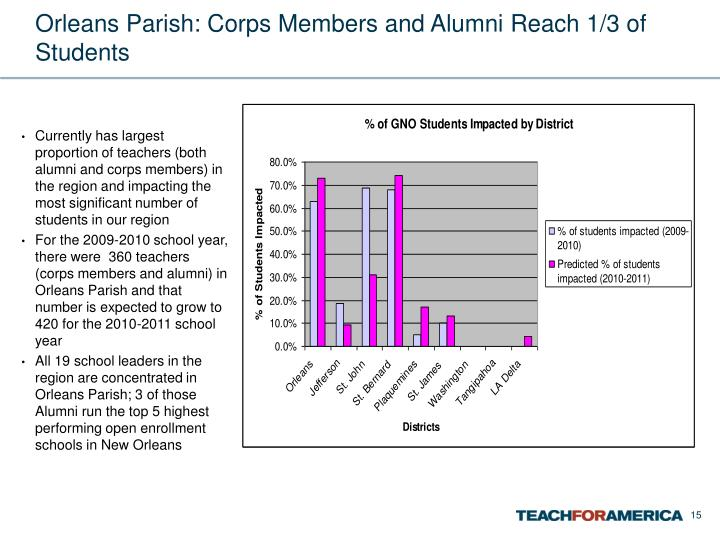 Orleans Parish: Corps Members and Alumni Reach 1/3 of Students