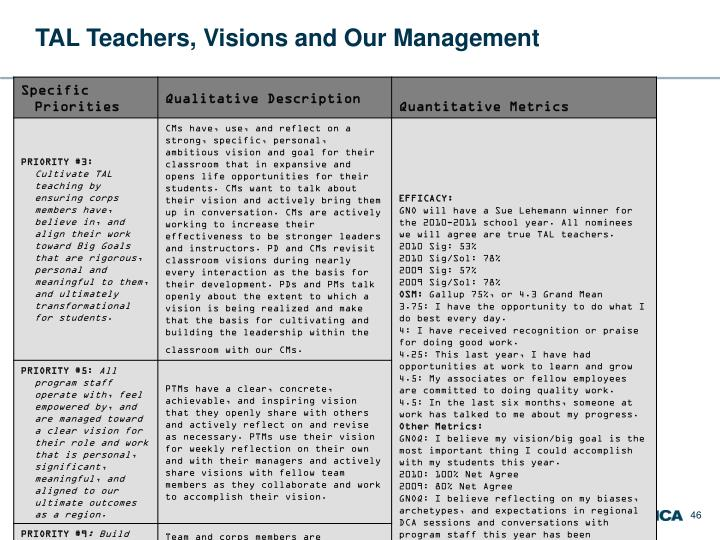 TAL Teachers, Visions and Our Management