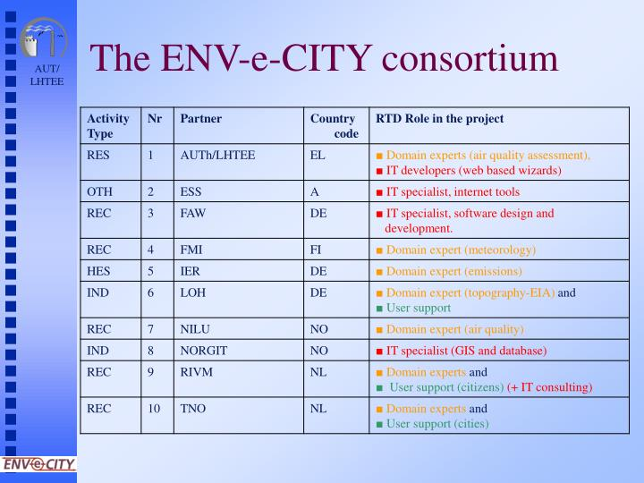 The ENV-e-CITY consortium