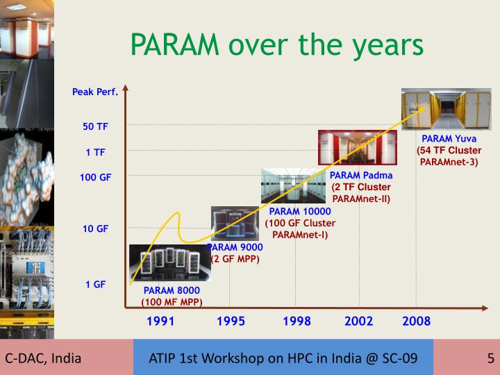 PARAM over the years