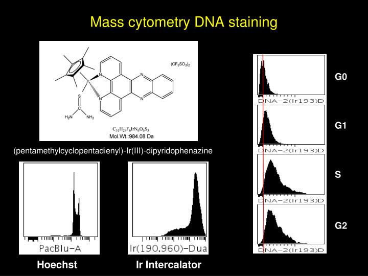Mass cytometry DNA staining
