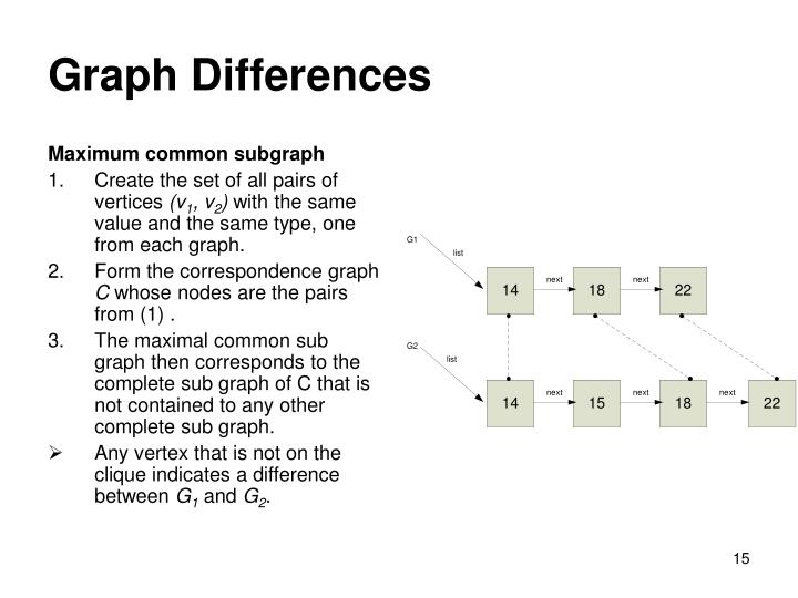 Graph Differences