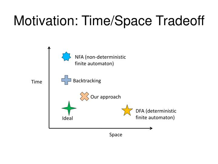 Motivation: Time/Space Tradeoff