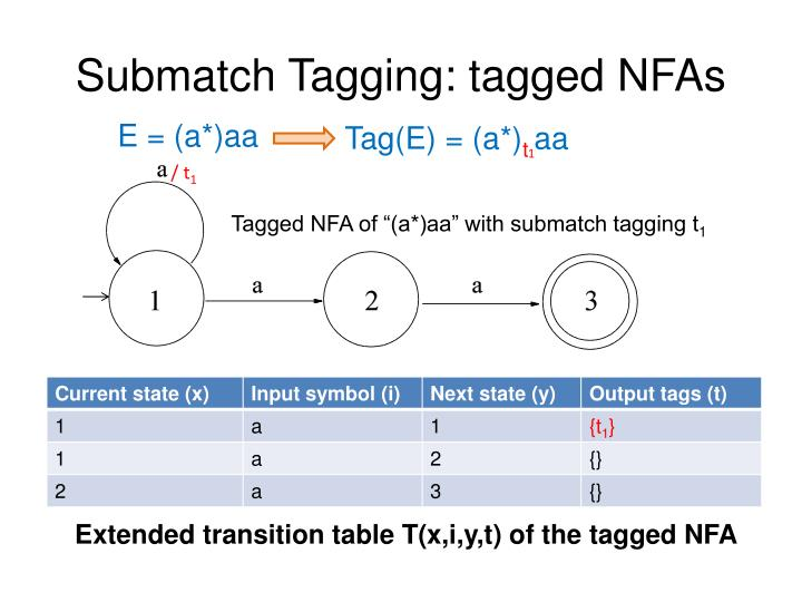 Submatch Tagging: tagged NFAs