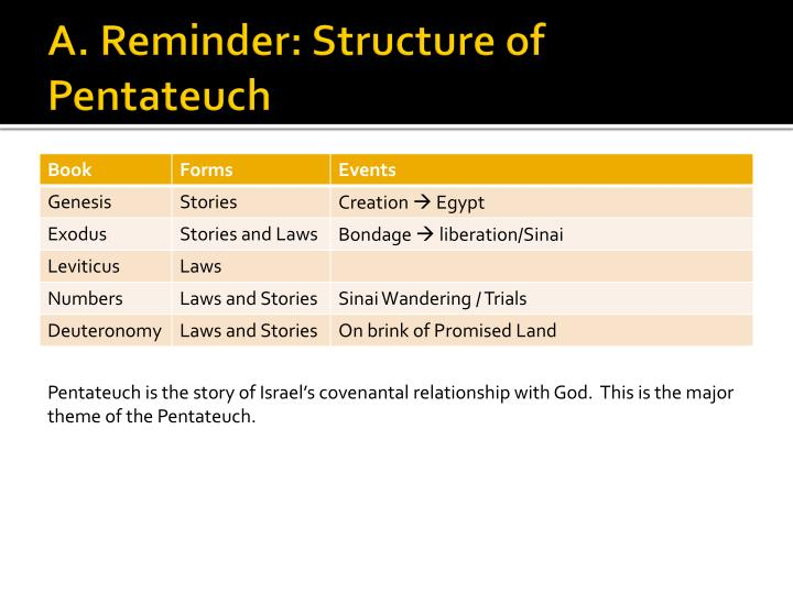 major themes of the pentateuch pdf