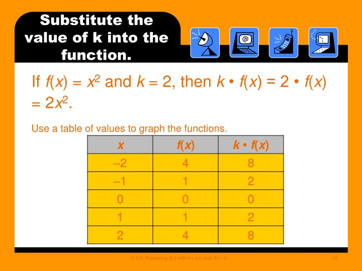 Substitute the value of k into the function.