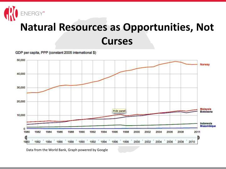 Natural Resources as Opportunities, Not  Curses
