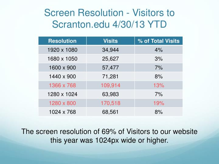 Screen Resolution - Visitors to Scranton.edu