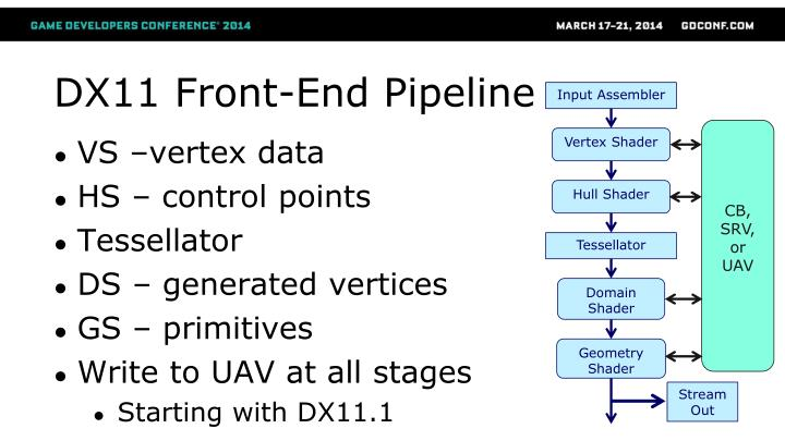 Dx11 front end pipeline