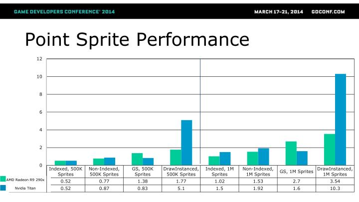 Point Sprite Performance