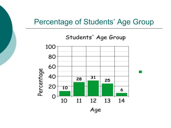 Percentage of students age group