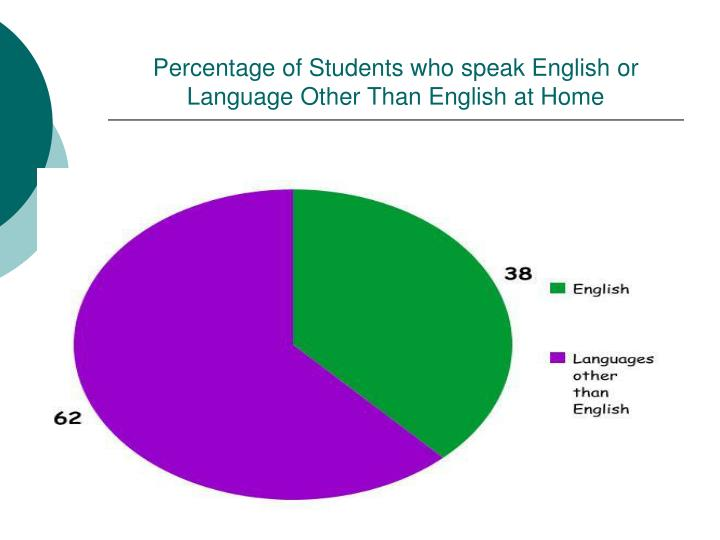 Percentage of Students who speak English or Language Other Than English at Home