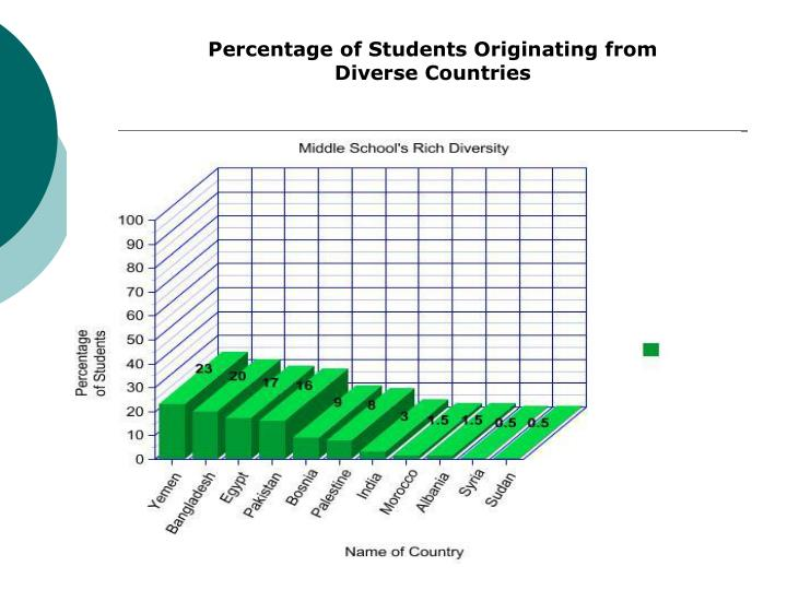 Percentage of Students Originating from Diverse Countries