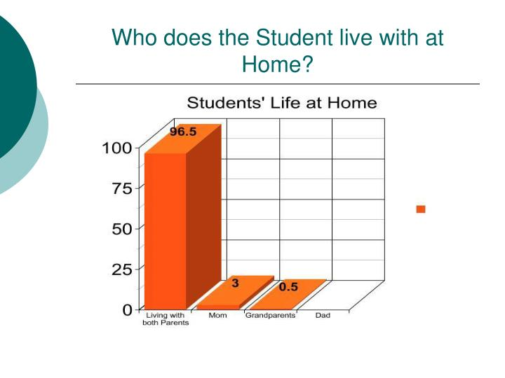 Who does the Student live with at Home?