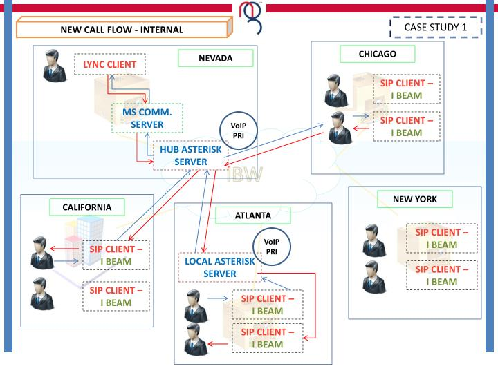 NEW CALL FLOW - INTERNAL