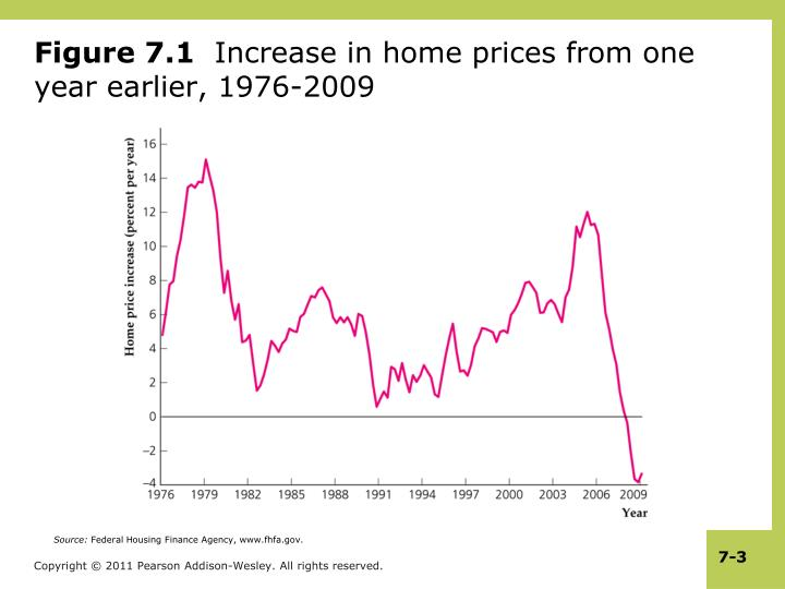 Figure 7 1 increase in home prices from one year earlier 1976 2009