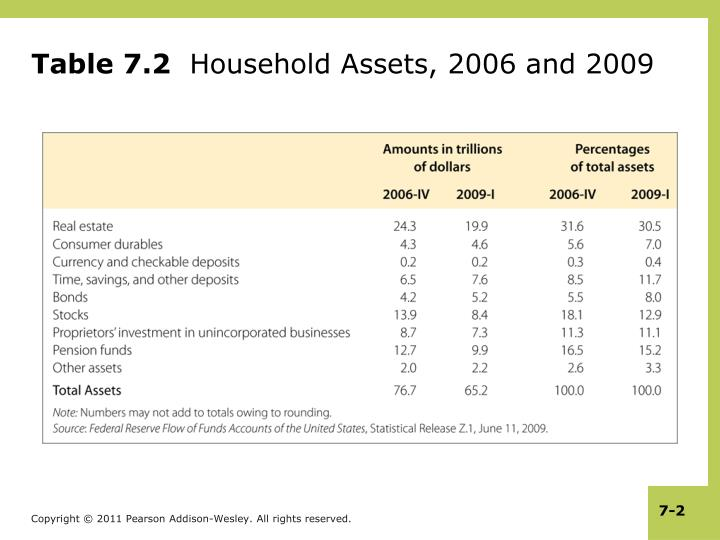 Table 7 2 household assets 2006 and 2009