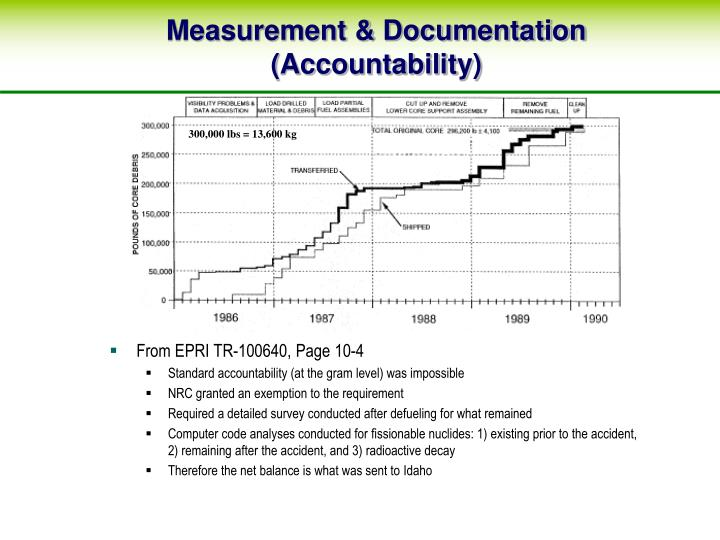 Measurement & Documentation (Accountability)