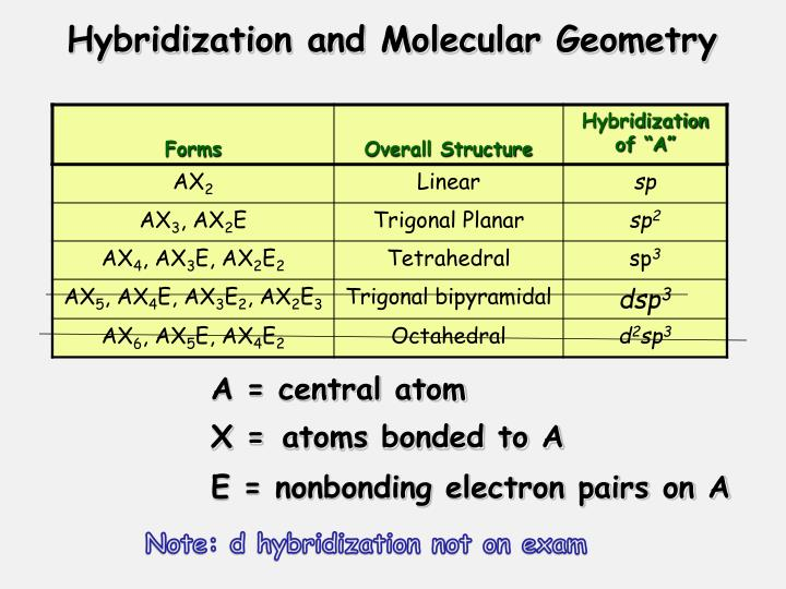 Hybridization and Molecular Geometry