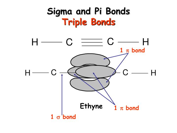 Sigma and Pi Bonds