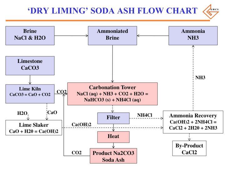 'DRY LIMING' SODA ASH FLOW CHART