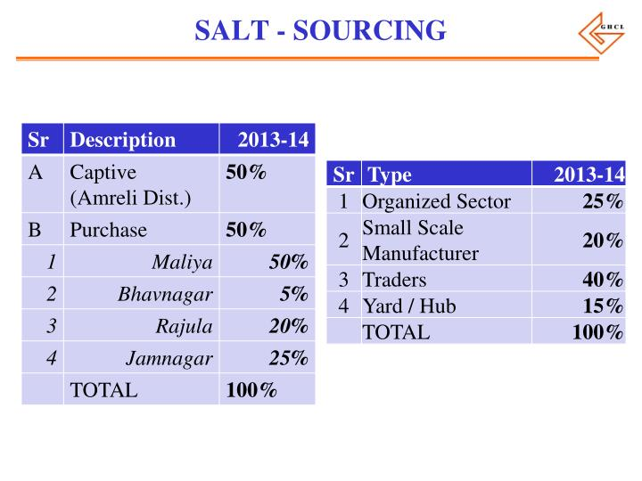 SALT - SOURCING