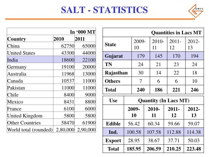 SALT - STATISTICS