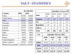 salt statistics