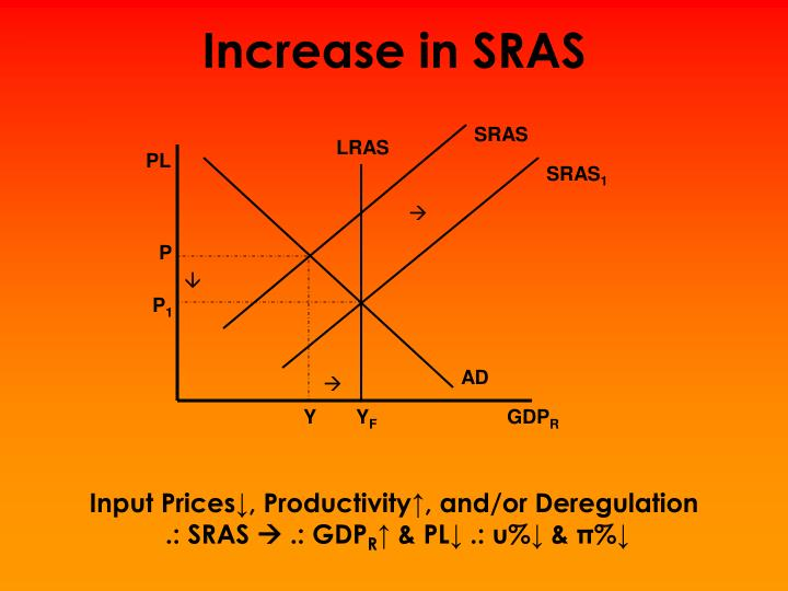 Increase in SRAS