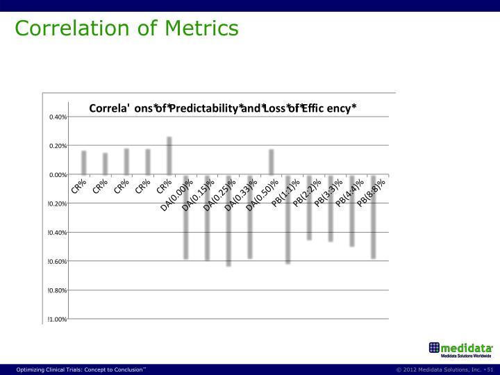 Correlation of Metrics