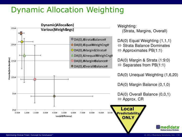 Dynamic Allocation Weighting