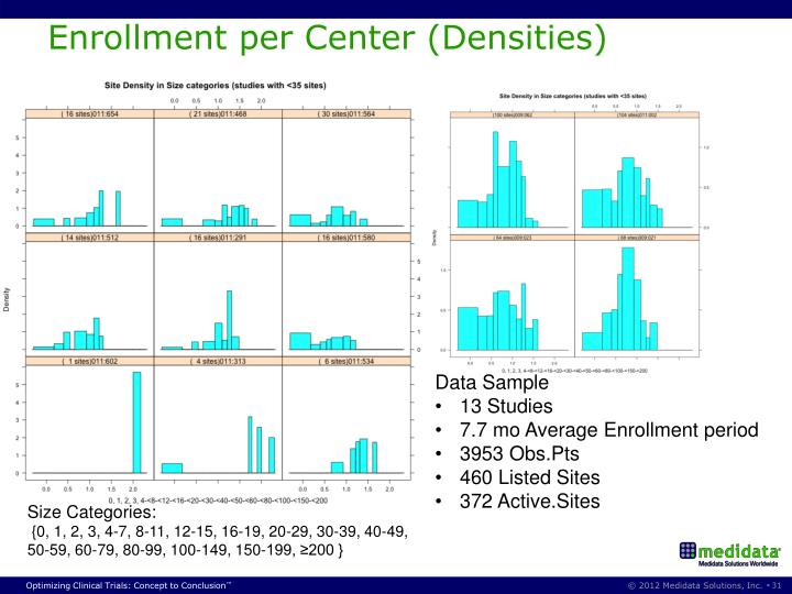Enrollment per Center (Densities)