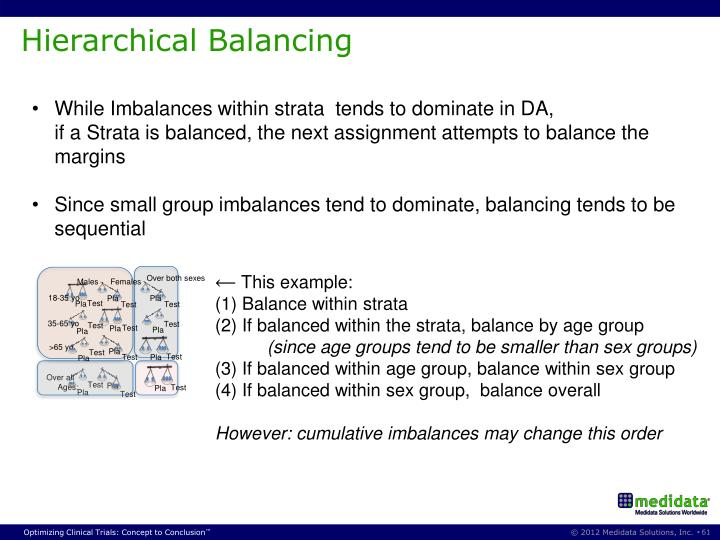 Hierarchical Balancing
