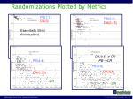 randomizations plotted by metrics