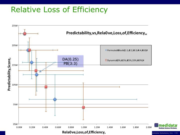 Relative Loss of Efficiency