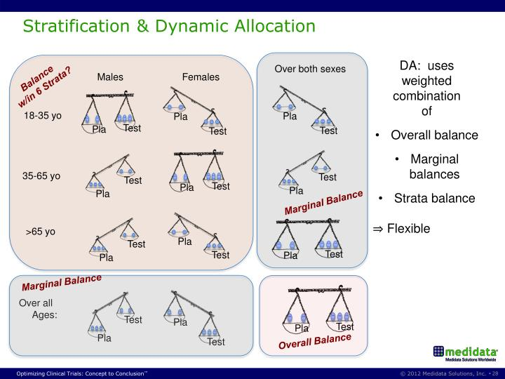 Stratification & Dynamic Allocation