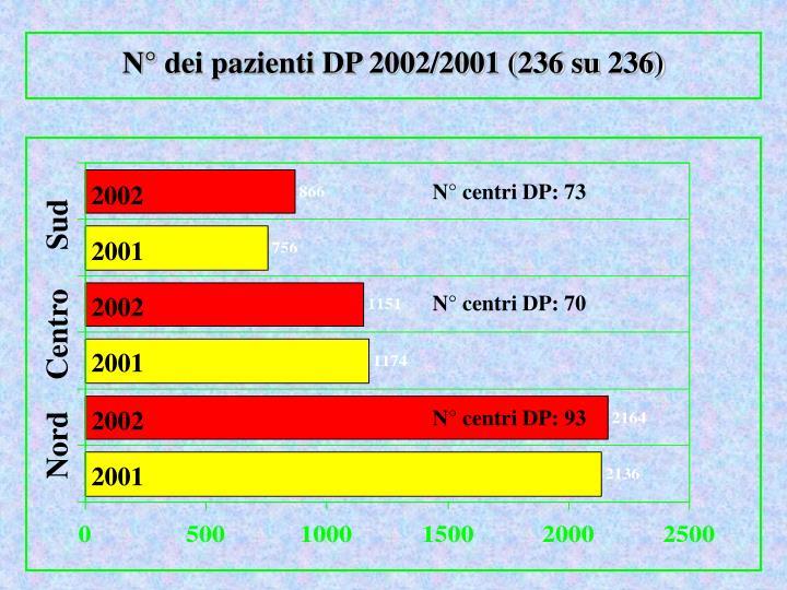 N° dei pazienti DP 2002/2001 (236 su 236)