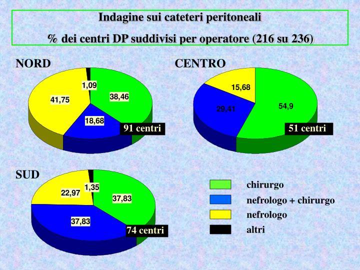 Indagine sui cateteri peritoneali