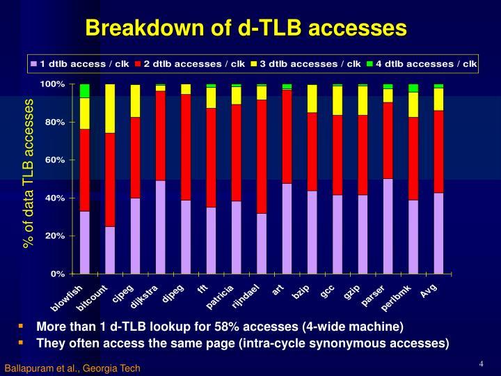 Breakdown of d-TLB accesses